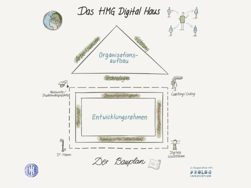 Das Hansa Meyer Global Digital-Haus: Strategie für die Digitalisierung