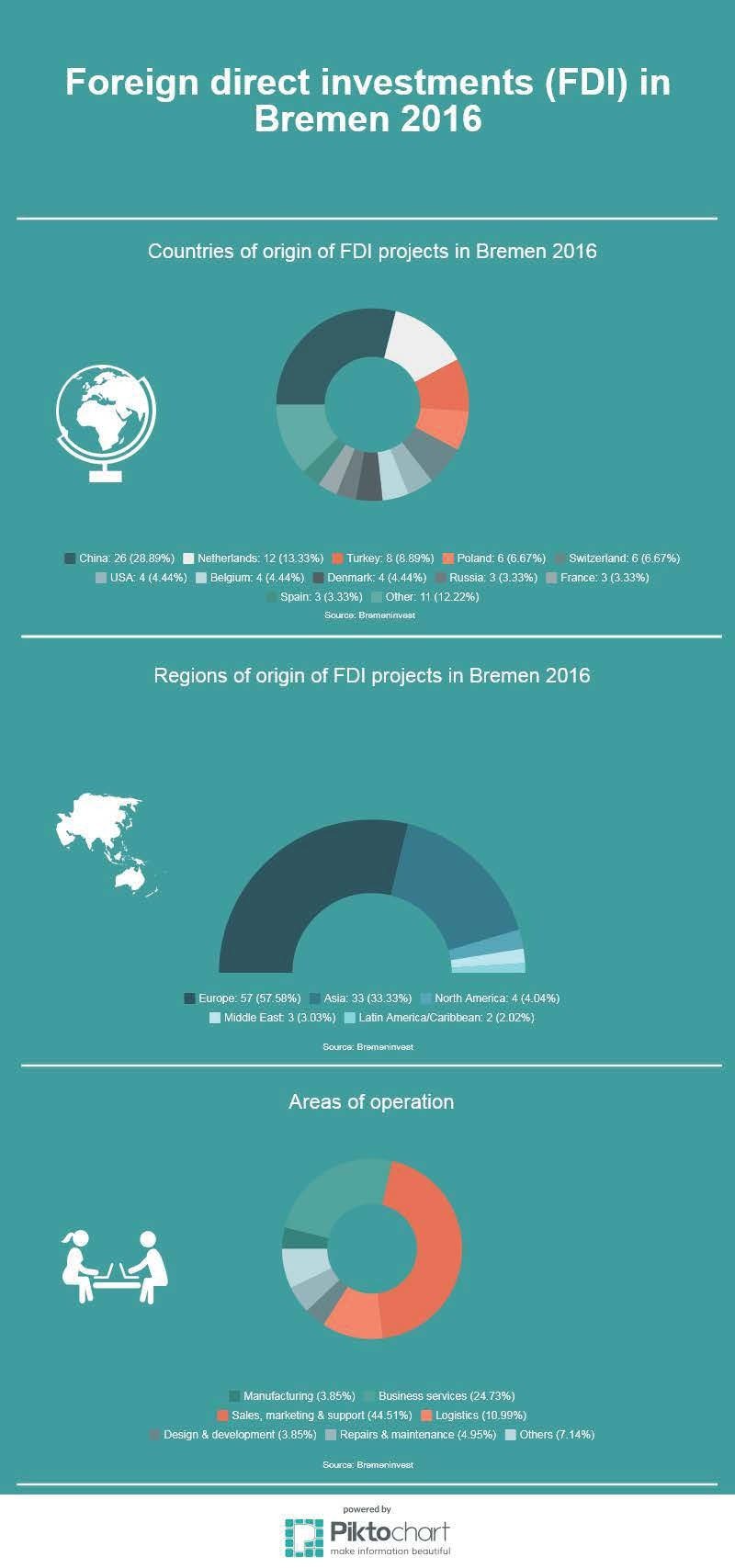 Infographic: Direct investmensts (FDI) in Bremen 2016