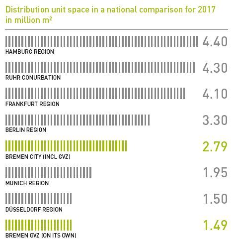 Statistics of distribution unit space in national comparison