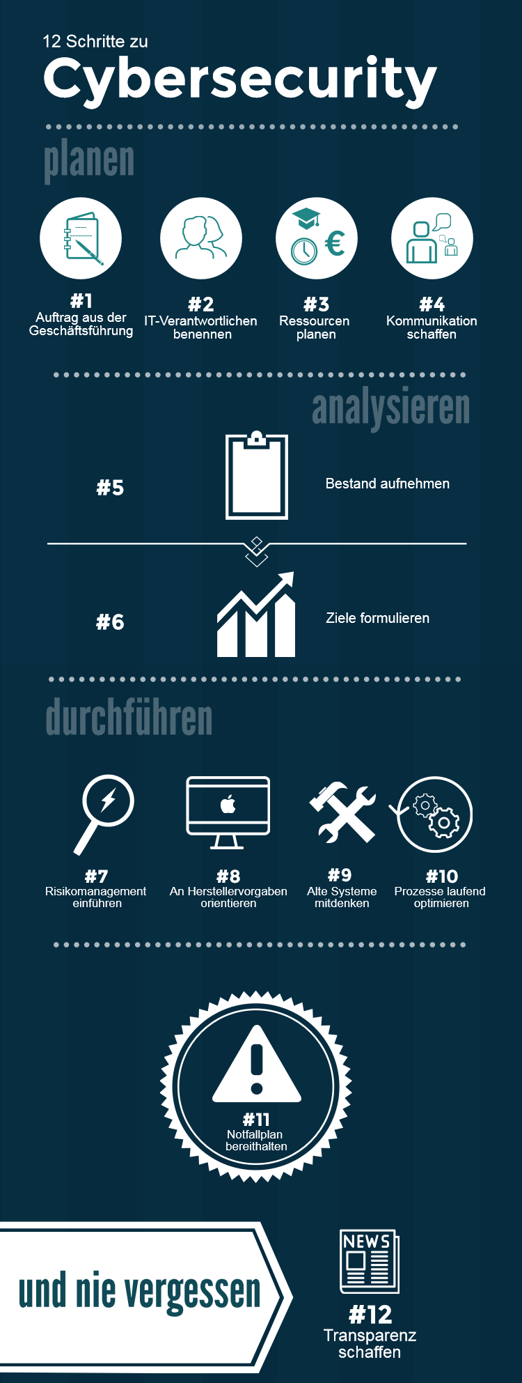 Infografik Cybersecurity