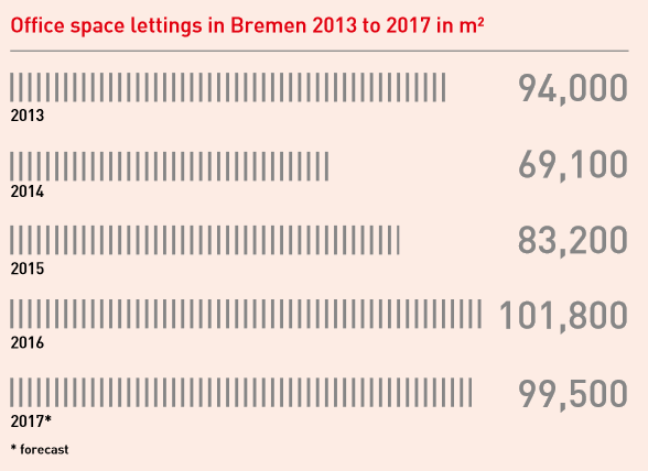Overview Office Space Lettings 2017