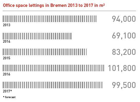 Development in square metres of rented office space in Bremen from 2013 to 2017